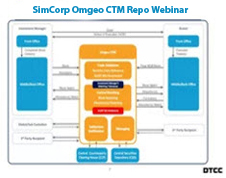 Video, Omgeo Repos, Simcorp CTM Repo, webinar